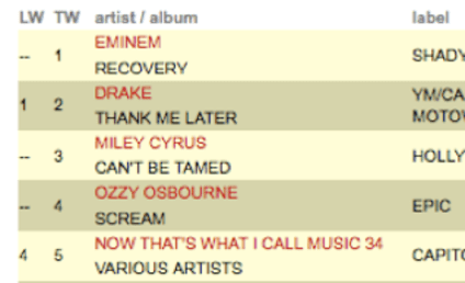 Miley Cyrus: Tamed by Eminem and Drake!