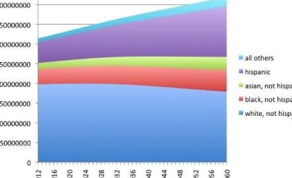 2043 Census Projection: Minority-Majority America
