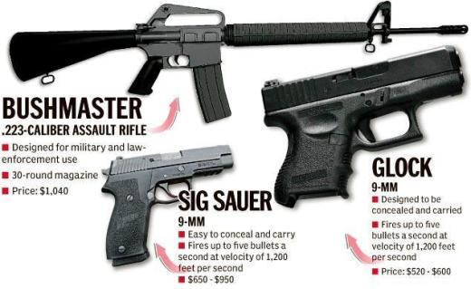 Lanza Guns