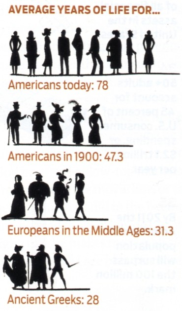 Life Expectancy In the Middle Ages was 30
