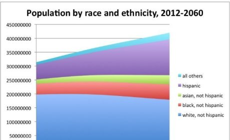 2043 Census Projection: Minority-Majority America