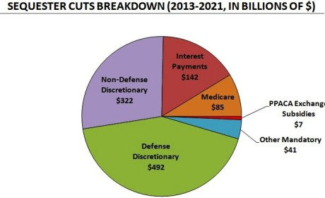 Sequestration: What Does it Mean? How Bad Will it Suck?