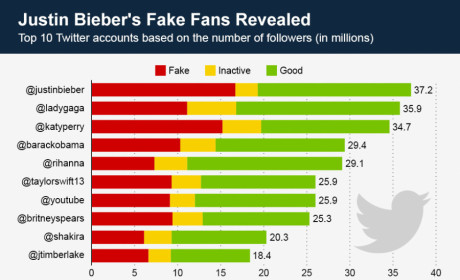 Justin Bieber Twitter Followers: Exposed! Fake!