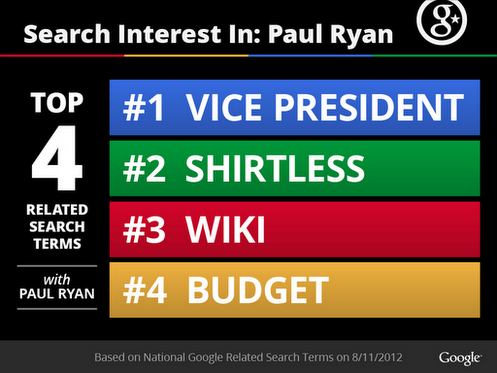 Ryan Shirtless Infographic